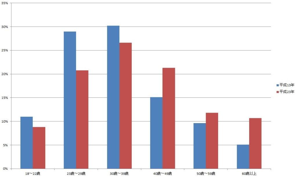 シニア世代の増加グラフ
